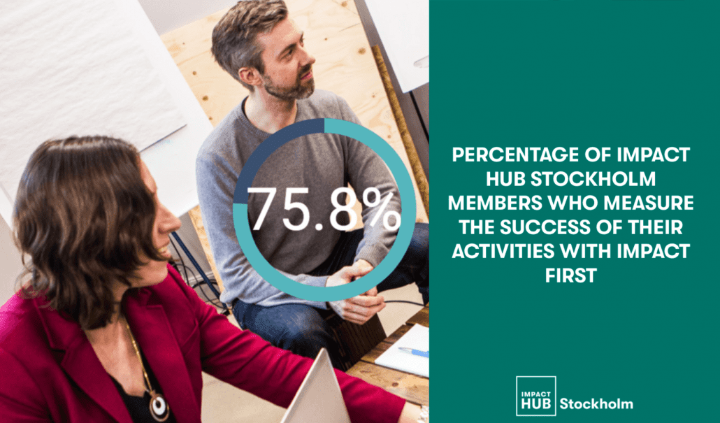 percentage of impact hub stockholm members who measure their success with impact first